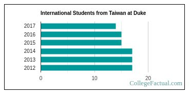 Duke Is Best College in North Carolina for Students from Taiwan