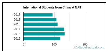 Number of International Students from China at New Jersey Institute of Technology