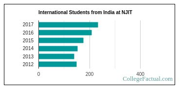 Number of International Students from India at New Jersey Institute of Technology