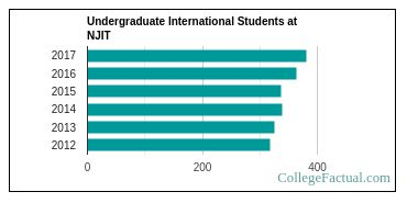 Number of Undergraduate International Students at New Jersey Institute of Technology
