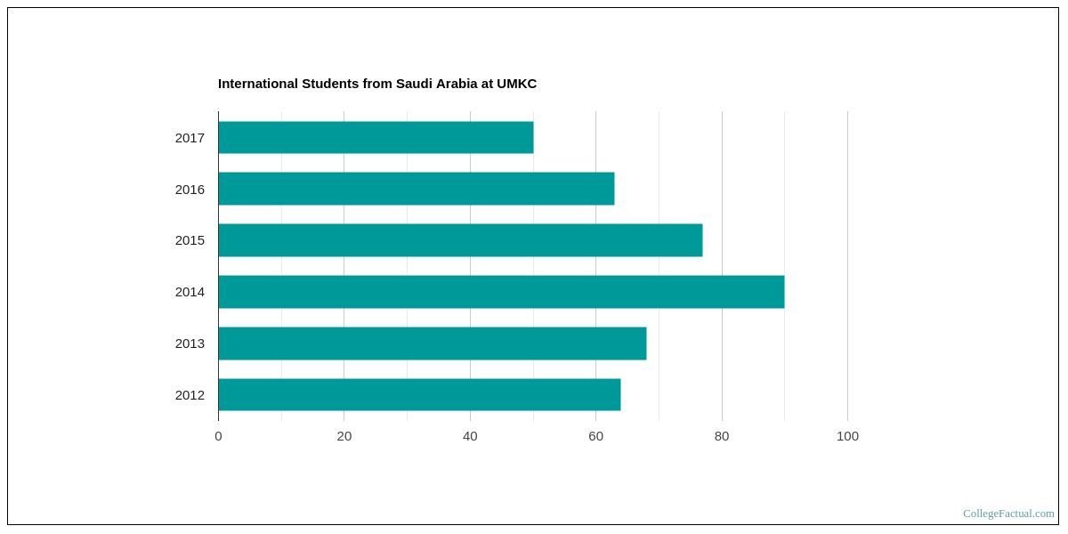 UMKC Ranks Well in Best Colleges for Students from Saudi
