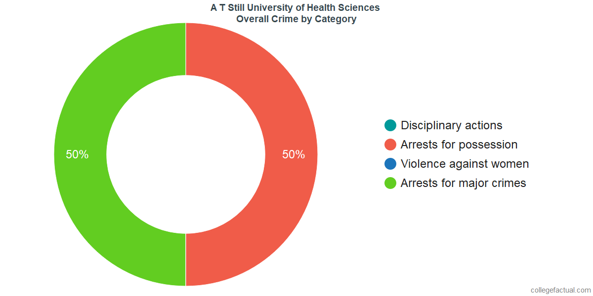 Overall Crime and Safety Incidents at A T Still University of Health Sciences by Category