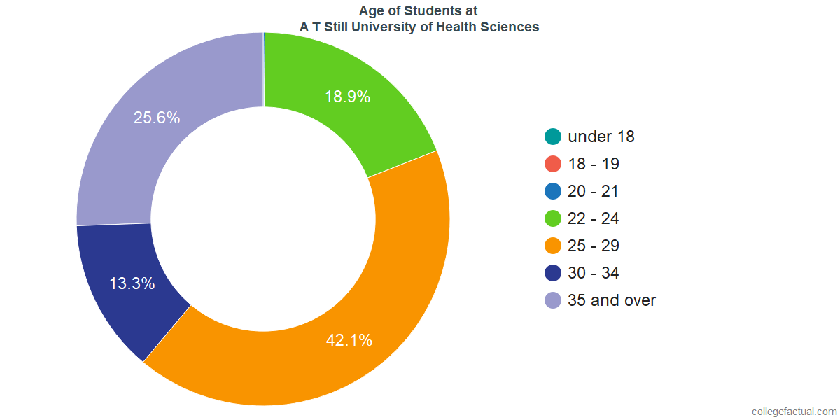 Undergraduate Age Diversity at A T Still University of Health Sciences