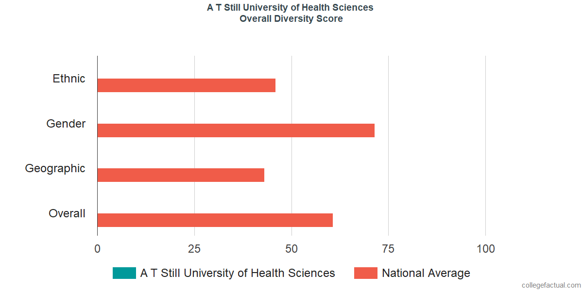 Overall Diversity at A T Still University of Health Sciences