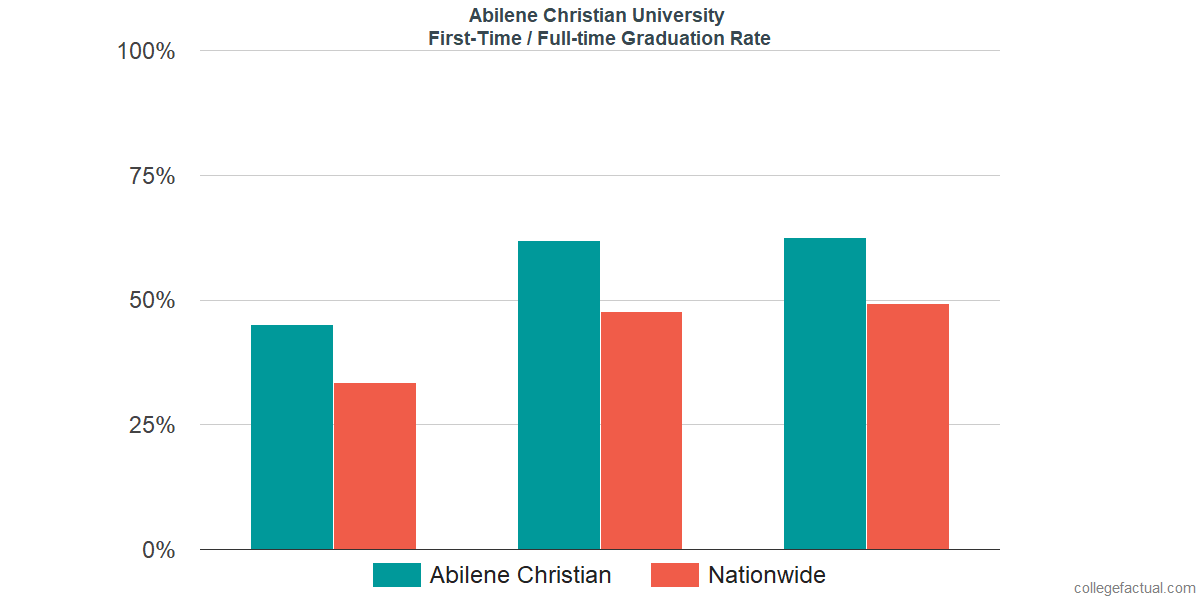 Graduation rates for first-time / full-time students at Abilene Christian University