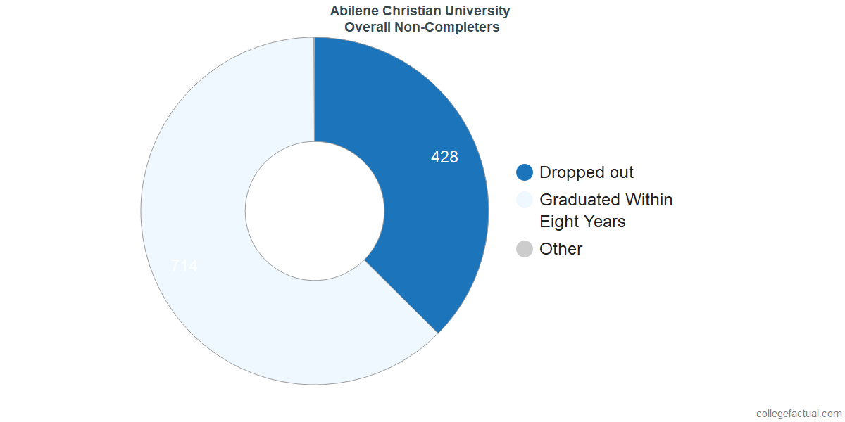 outcomes for students who failed to graduate from Abilene Christian University