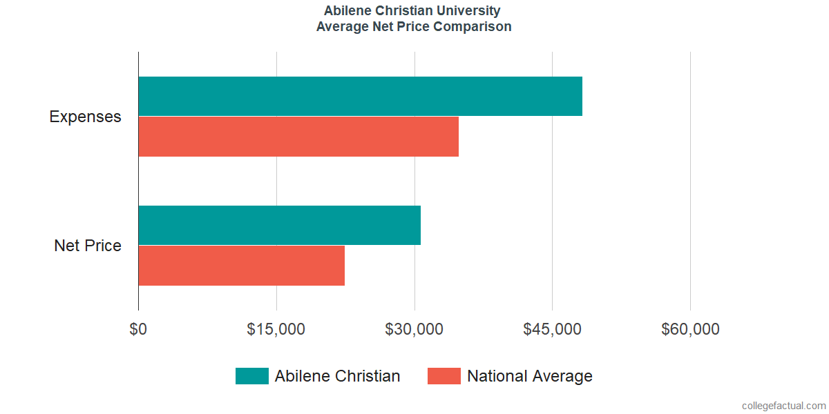 Net Price Comparisons at Abilene Christian University