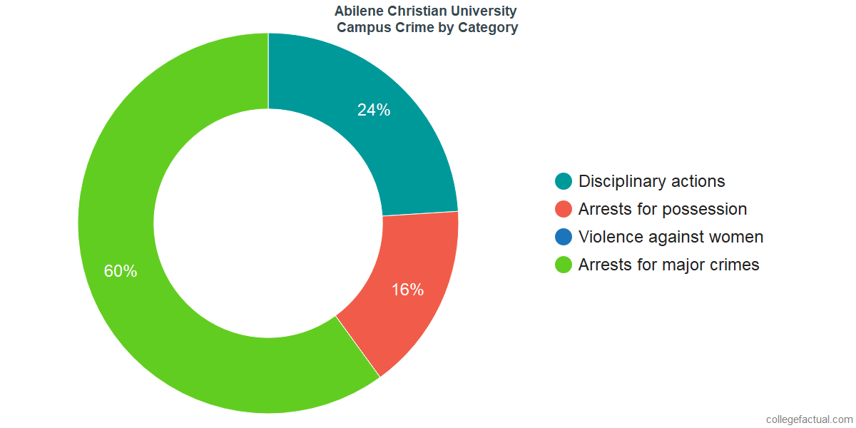 On-Campus Crime and Safety Incidents at Abilene Christian University by Category