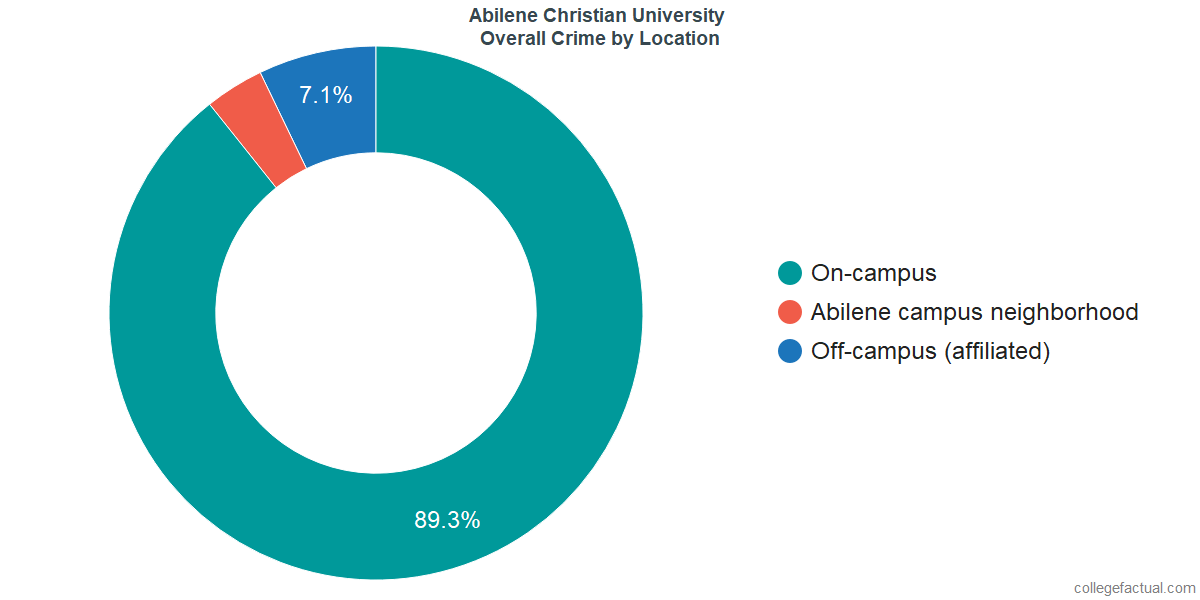 Overall Crime and Safety Incidents at Abilene Christian University by Location