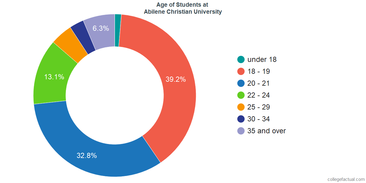 Age of Undergraduates at Abilene Christian University