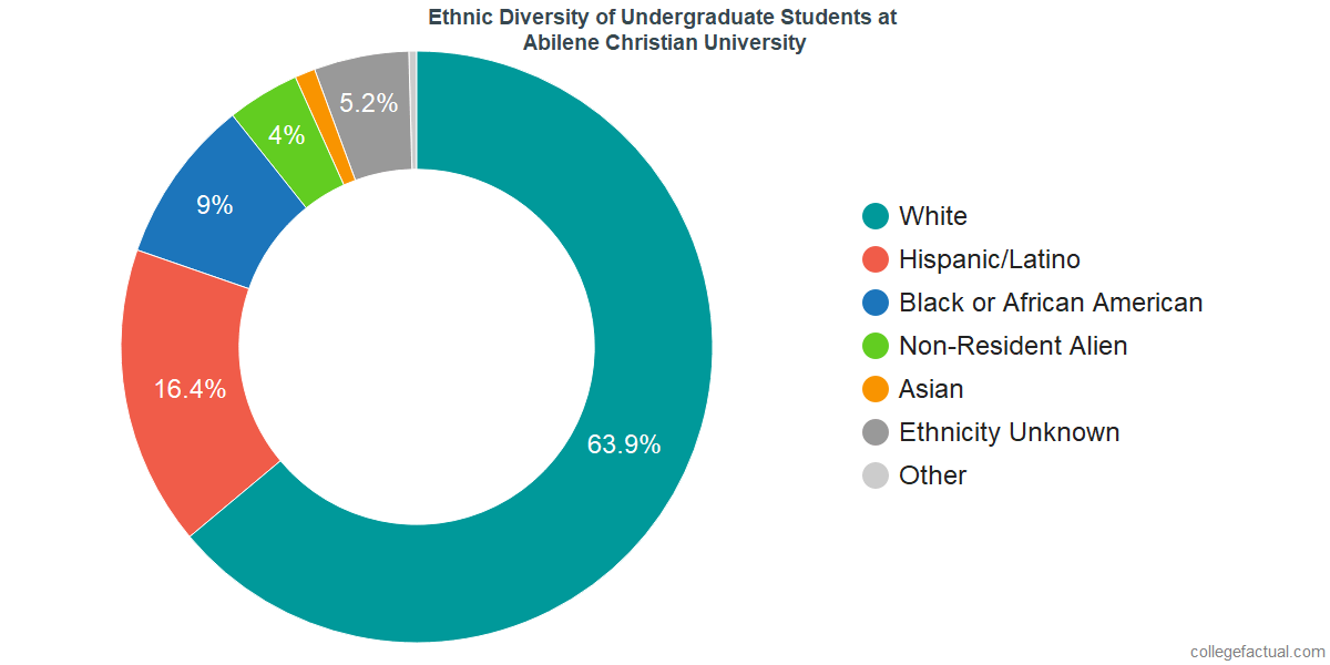 Ethnic Diversity of Undergraduates at Abilene Christian University