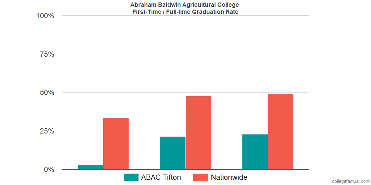 Graduation rates for first-time / full-time students at Abraham Baldwin Agricultural College