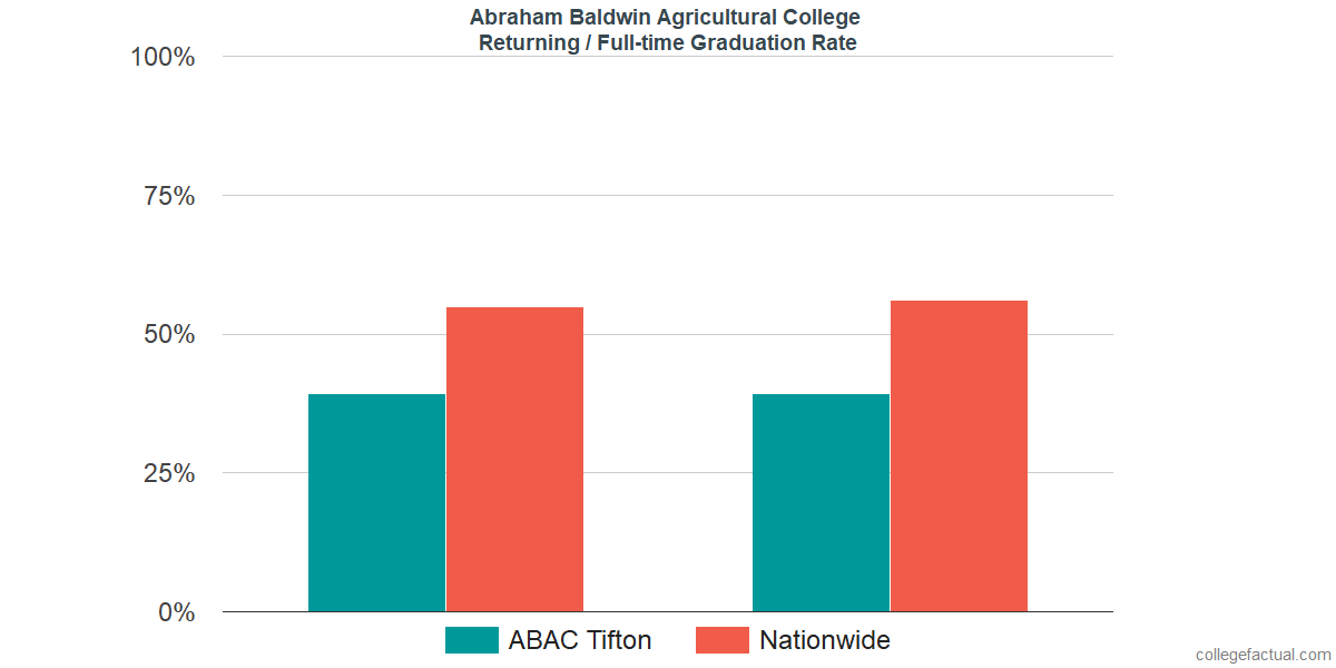 Graduation rates for returning / full-time students at Abraham Baldwin Agricultural College