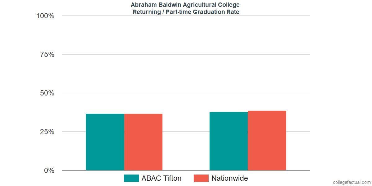 Graduation rates for returning / part-time students at Abraham Baldwin Agricultural College