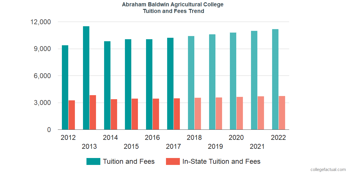 Tuition and Fees Trends at Abraham Baldwin Agricultural College
