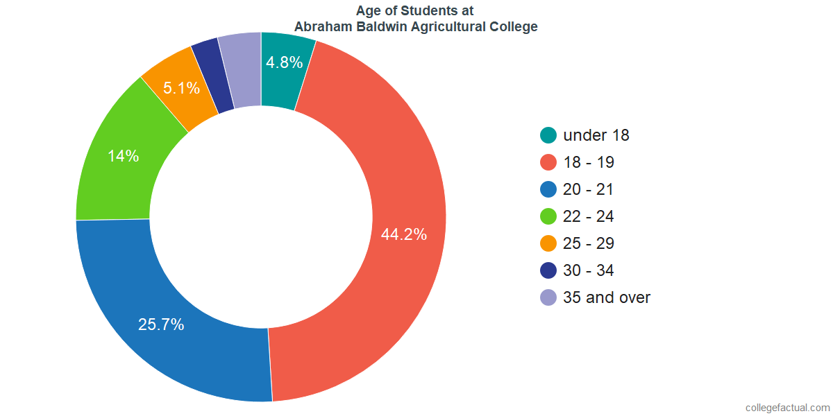 Age of Undergraduates at Abraham Baldwin Agricultural College