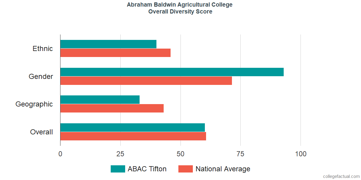 Overall Diversity at Abraham Baldwin Agricultural College
