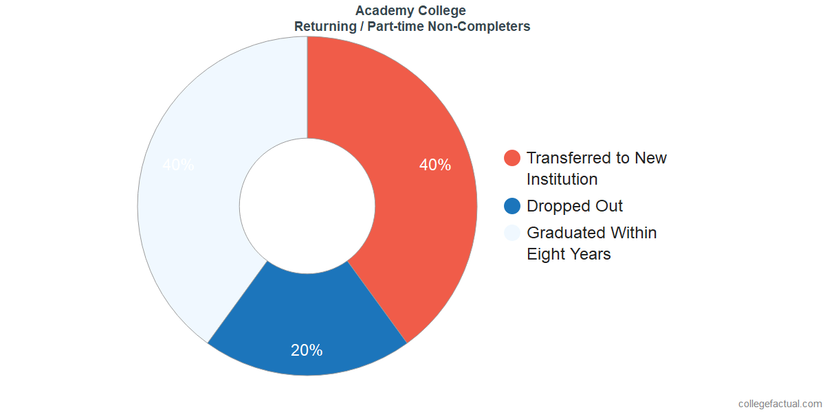 Non-completion rates for returning / part-time students at Academy College