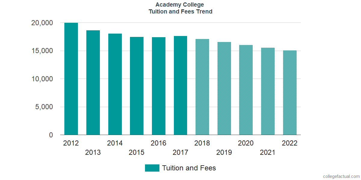 Tuition and Fees Trends at Academy College