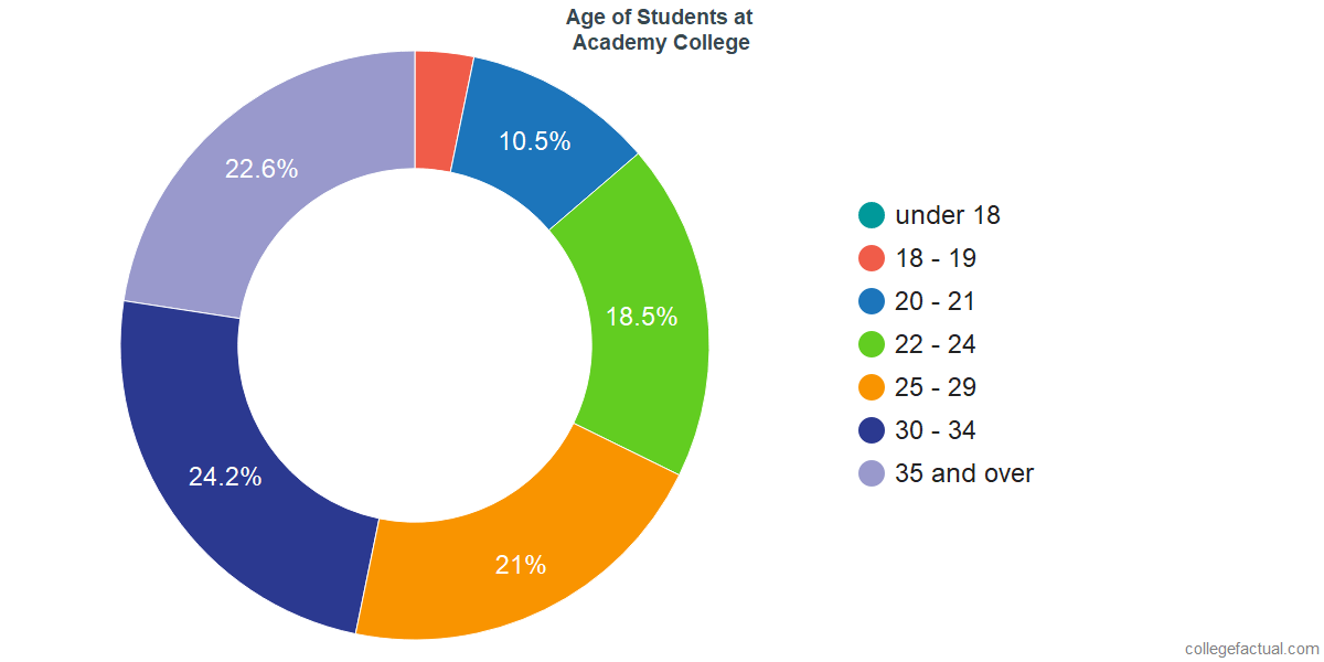 Age of Undergraduates at Academy College