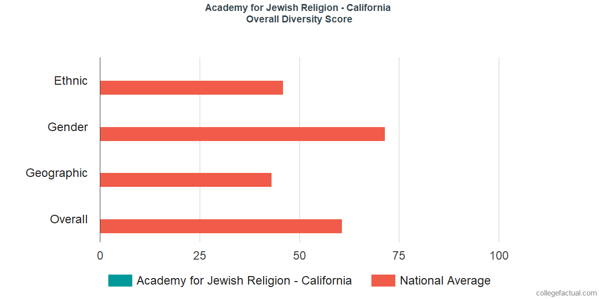 Overall Diversity at Academy for Jewish Religion - California