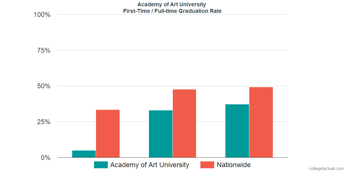 Graduation rates for first-time / full-time students at Academy of Art University