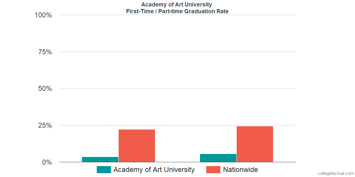 Graduation rates for first-time / part-time students at Academy of Art University