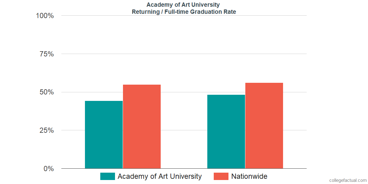 Graduation rates for returning / full-time students at Academy of Art University