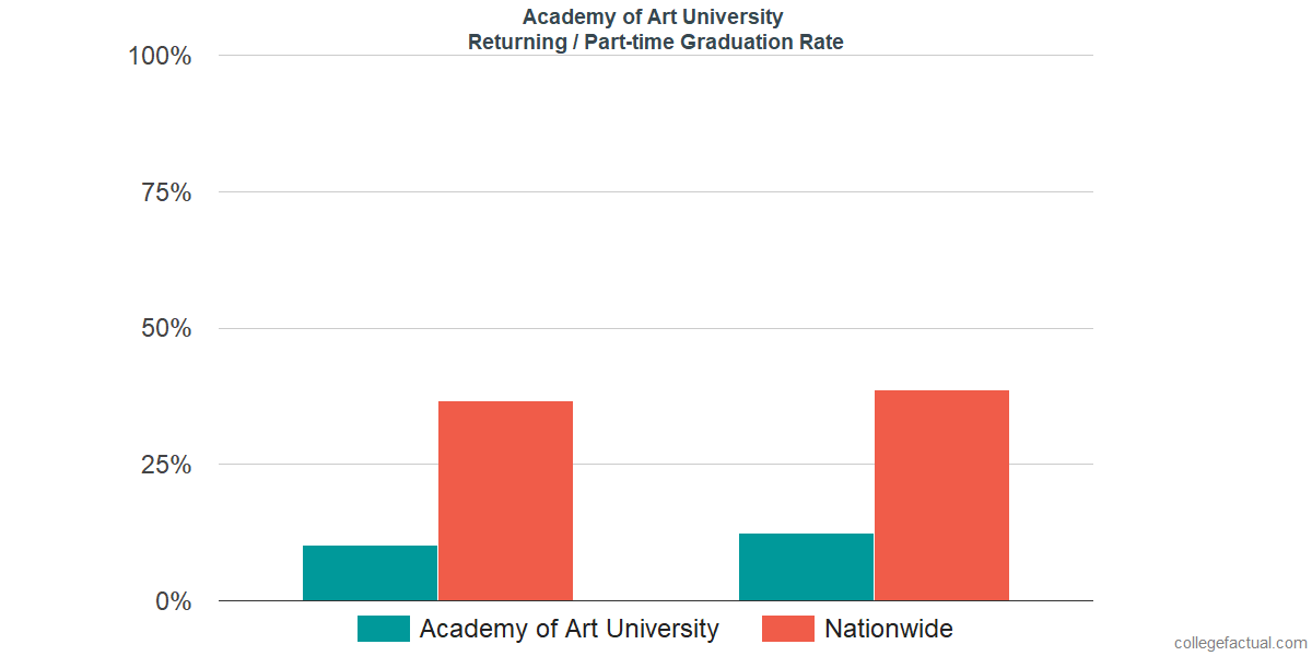 Graduation rates for returning / part-time students at Academy of Art University
