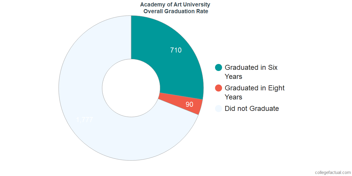 Undergraduate Graduation Rate at Academy of Art University