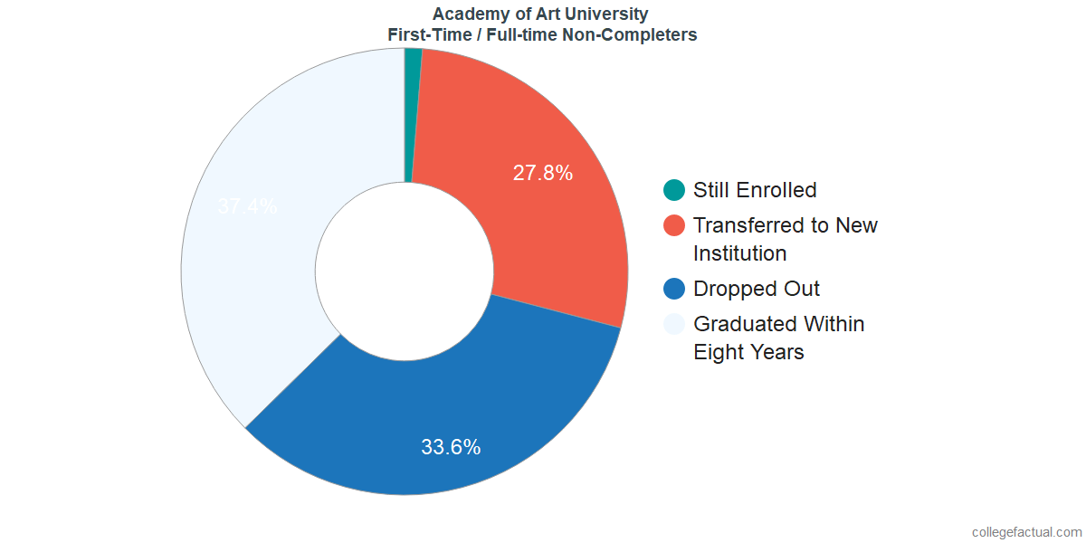 Non-completion rates for first time / full-time students at Academy of Art University