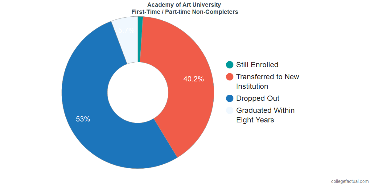 Non-completion rates for first-time / part-time students at Academy of Art University