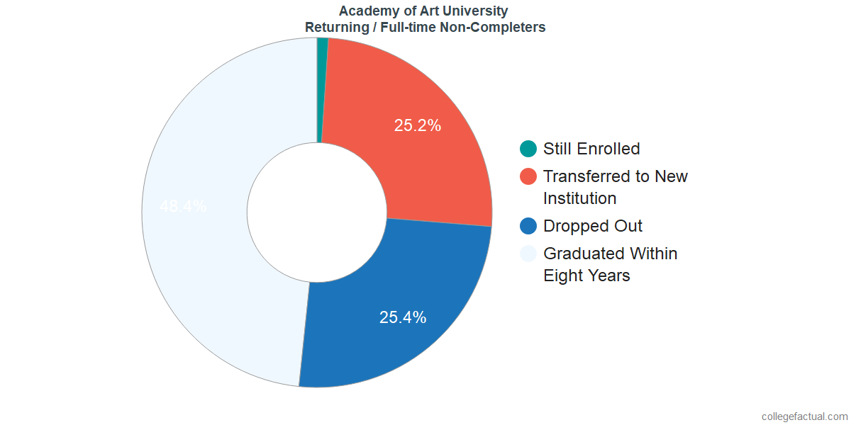 Non-completion rates for returning / full-time students at Academy of Art University