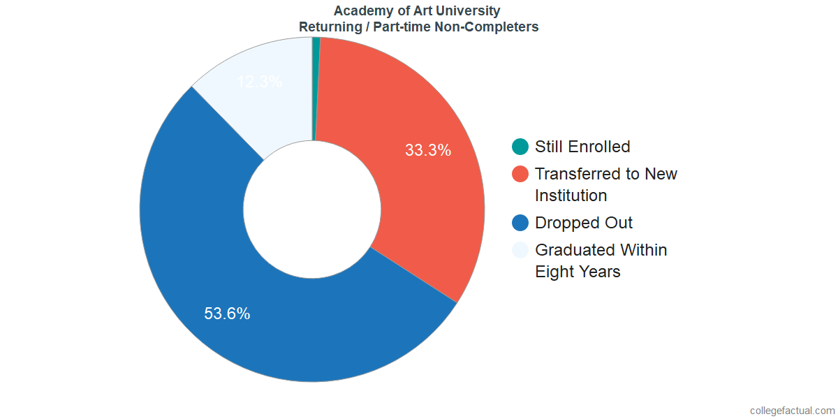 Non-completion rates for returning / part-time students at Academy of Art University