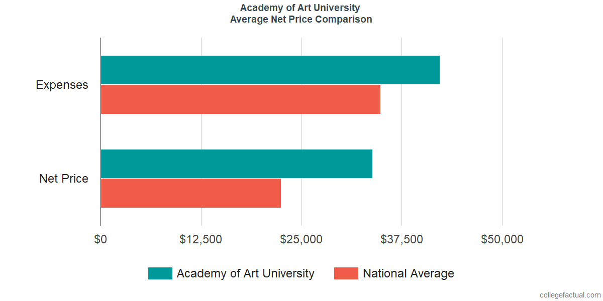 Net Price Comparisons at Academy of Art University