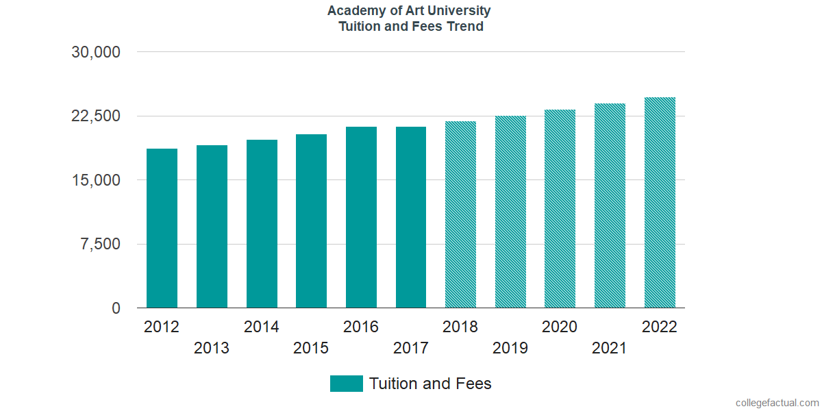 Tuition and Fees Trends at Academy of Art University