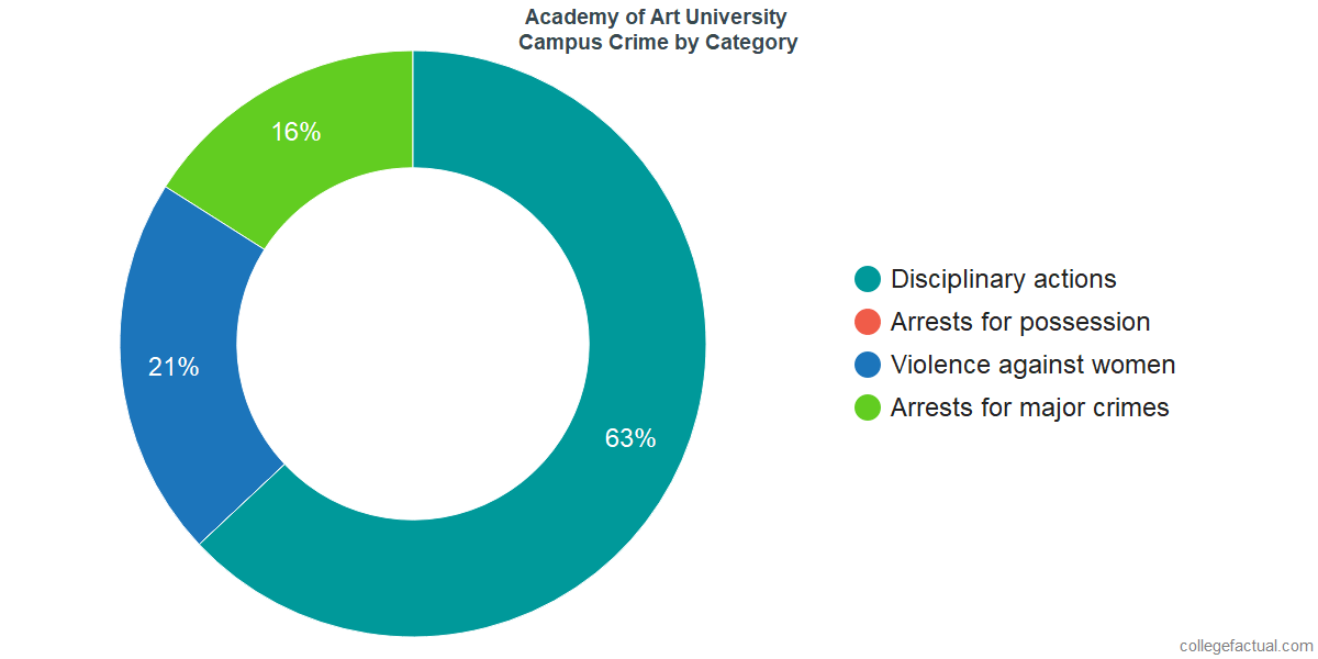On-Campus Crime and Safety Incidents at Academy of Art University by Category