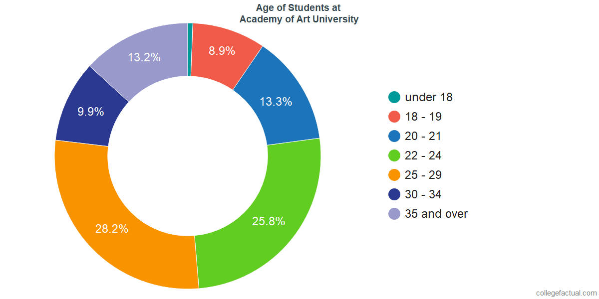 Age of Undergraduates at Academy of Art University