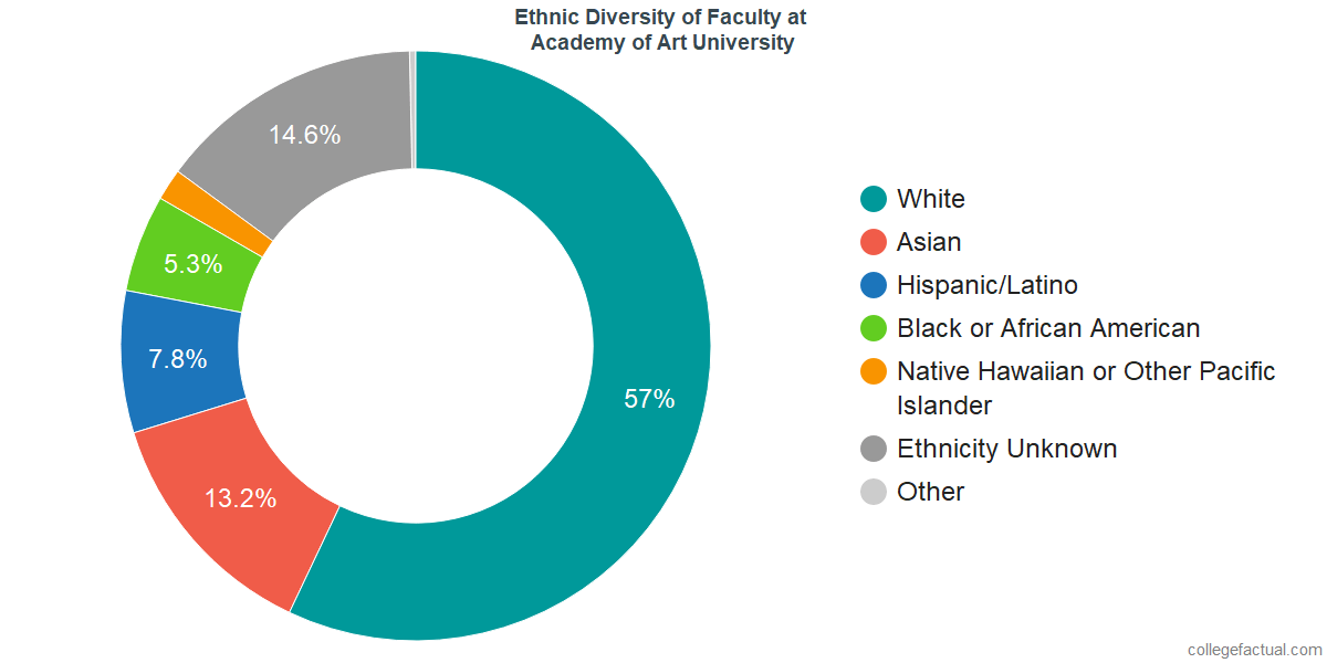 Ethnic Diversity of Faculty at Academy of Art University