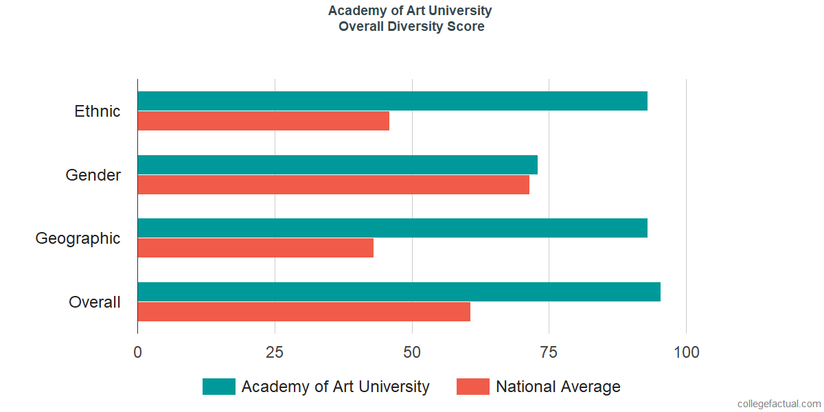 Overall Diversity at Academy of Art University