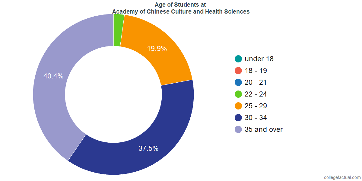 Age of Undergraduates at Academy of Chinese Culture and Health Sciences