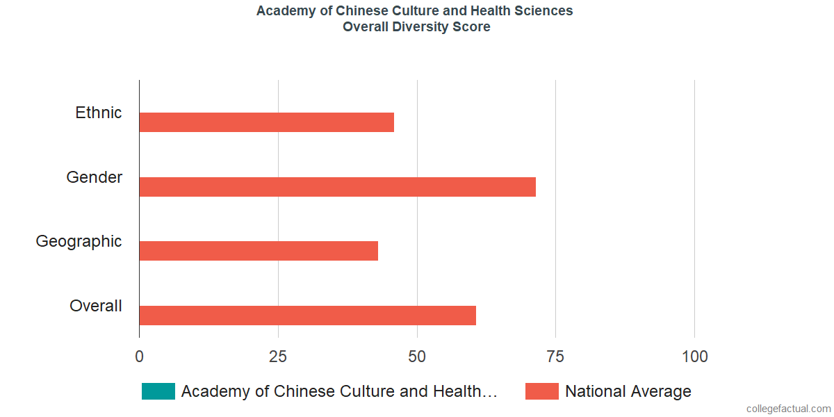 Overall Diversity at Academy of Chinese Culture and Health Sciences