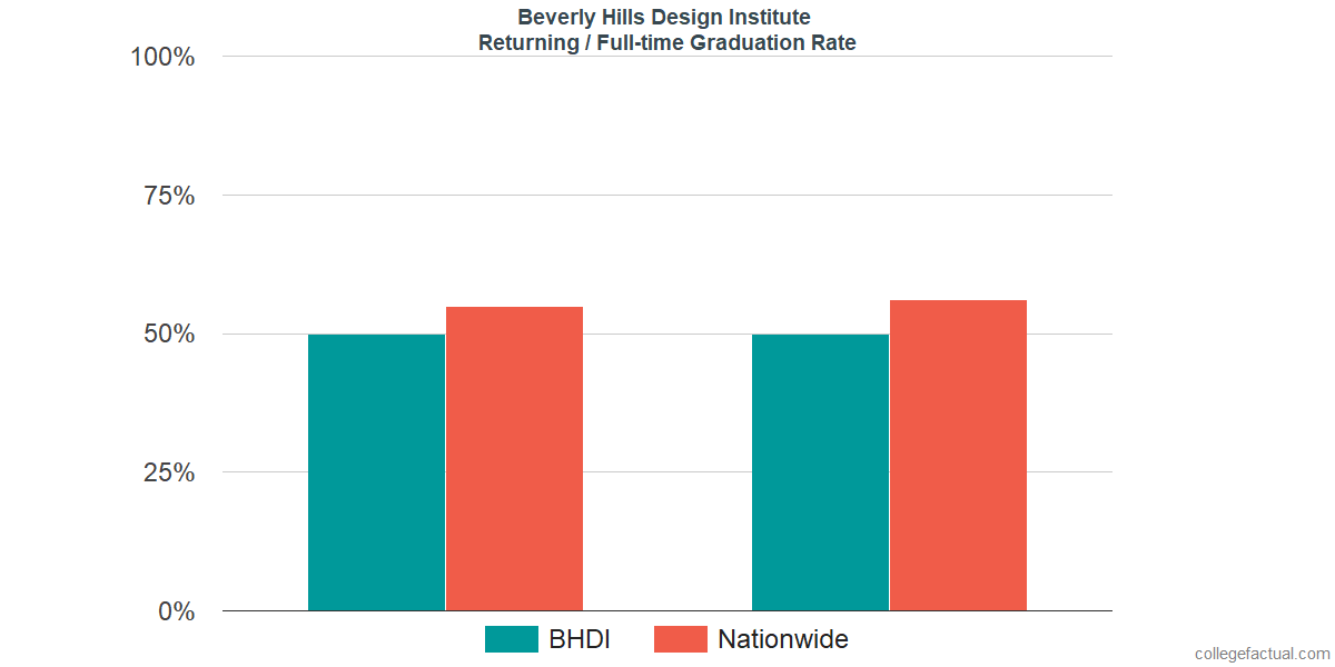 Graduation rates for returning / full-time students at Beverly Hills Design Institute