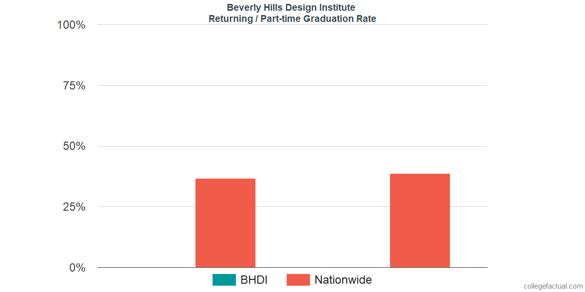 Graduation rates for returning / part-time students at Beverly Hills Design Institute