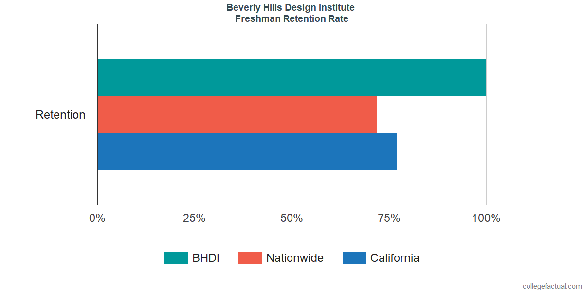 Freshman Retention Rate at Beverly Hills Design Institute