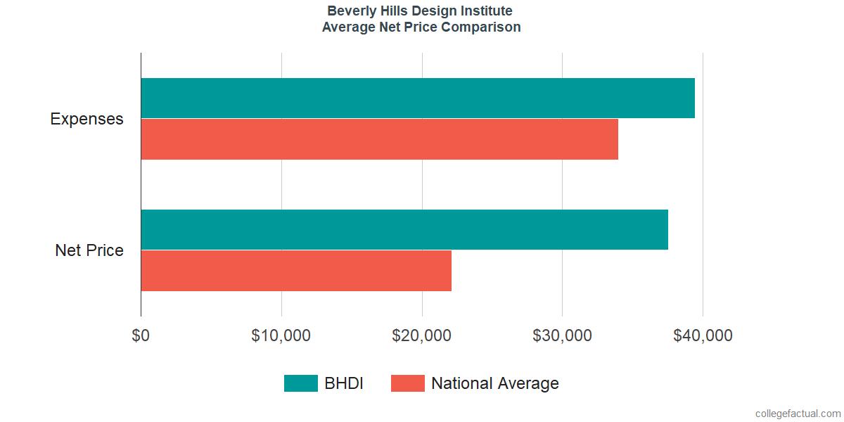 Net Price Comparisons at Beverly Hills Design Institute