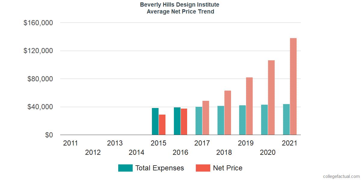 Average Net Price at Beverly Hills Design Institute