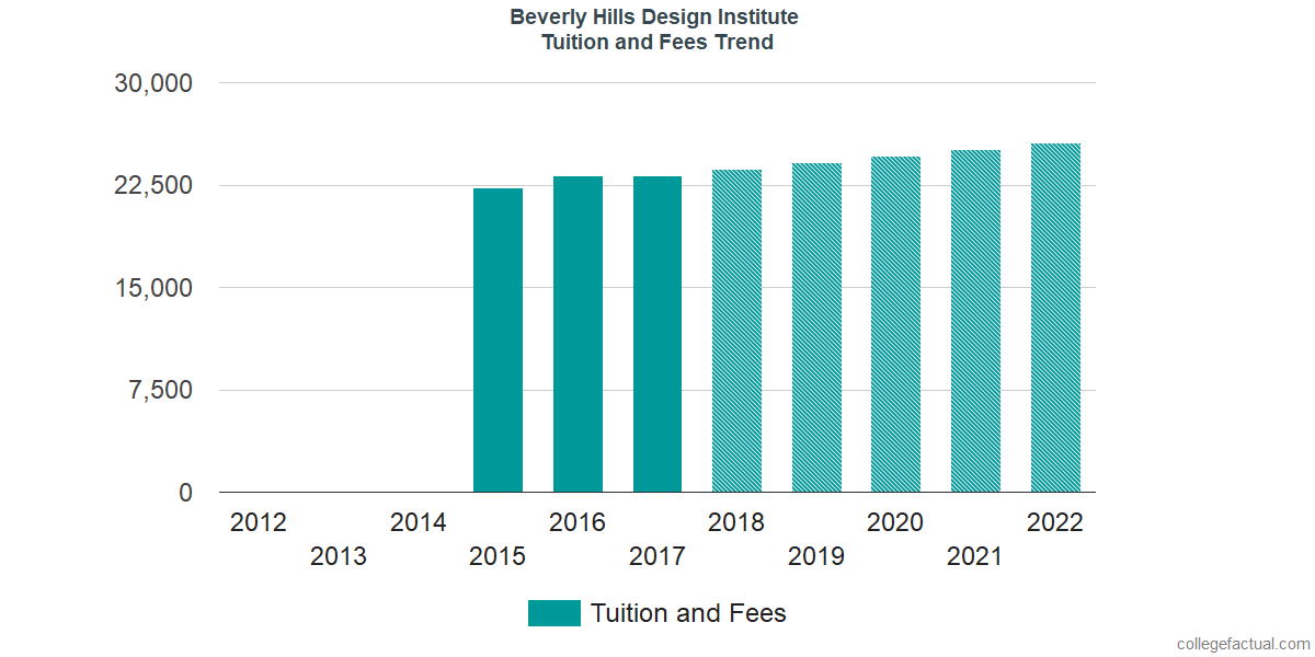 Tuition and Fees Trends at Beverly Hills Design Institute