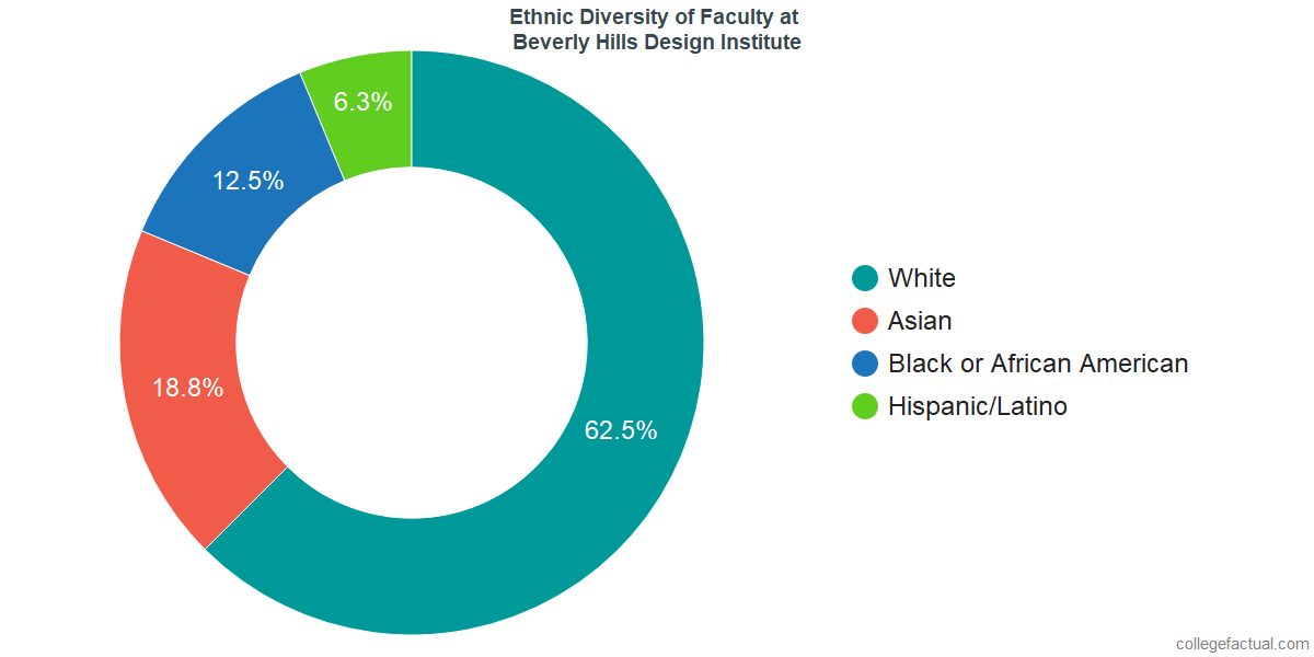 Ethnic Diversity of Faculty at Beverly Hills Design Institute