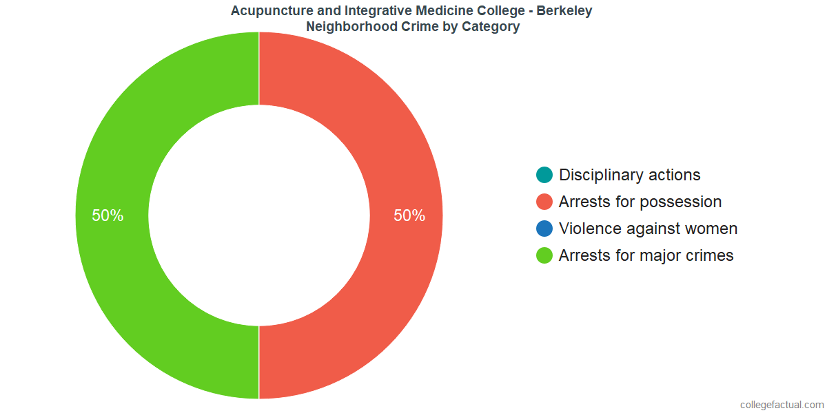 Berkeley Neighborhood Crime and Safety Incidents at Acupuncture and Integrative Medicine College - Berkeley by Category
